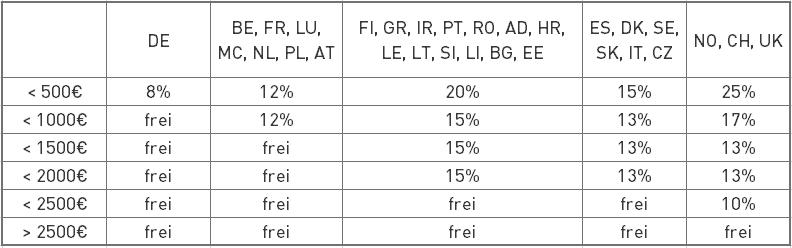 Versandkosten Tabelle